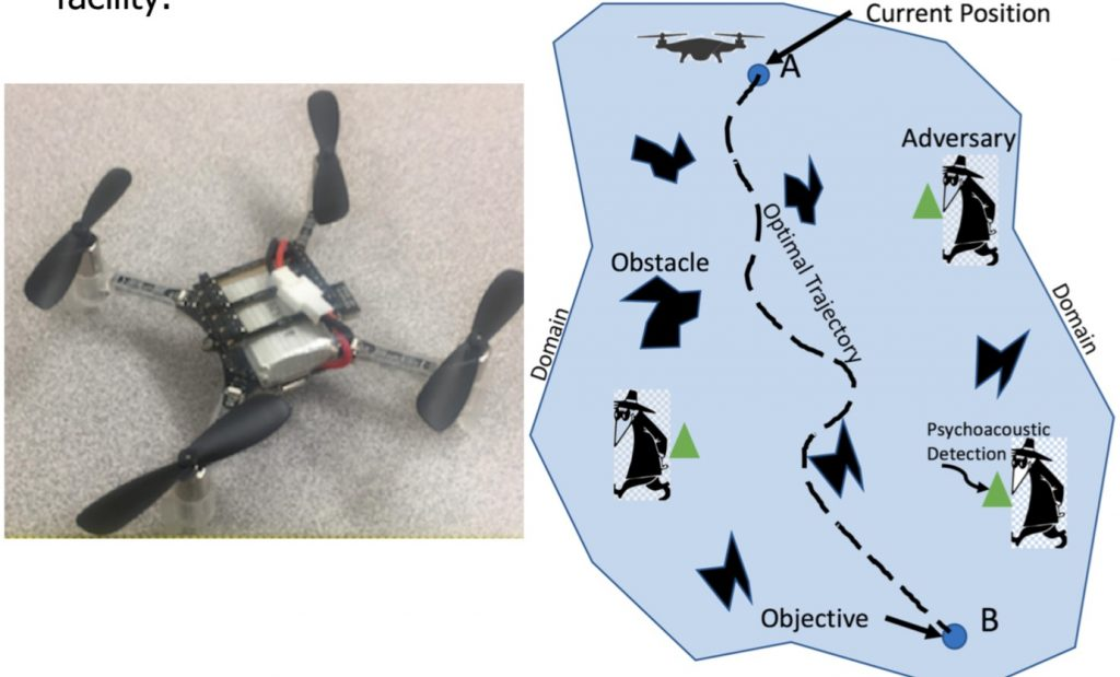 Autonomous Flight within Complex Tactical Terrain to Minimize Noise Based Detection